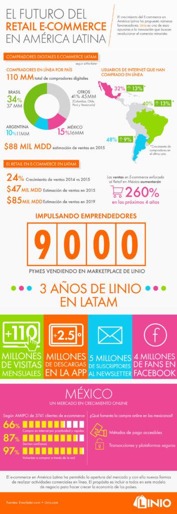 El desempeño del ECommerce en Latinoamérica